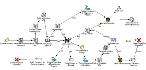 workflow, grafico, grafico workflow